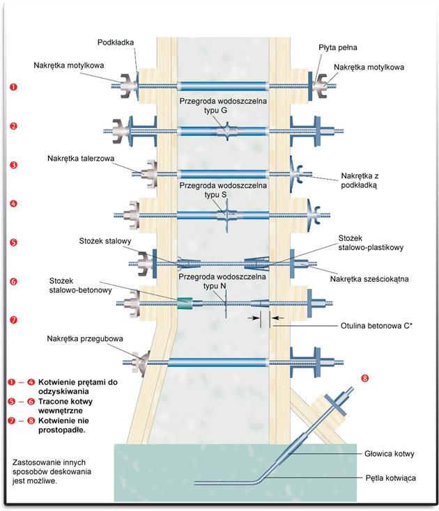akcesoria-stalowe-kotwica-mata-strukturalna-sas