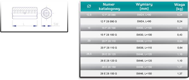 nakretki-laczace-tabela-rozmiarow
